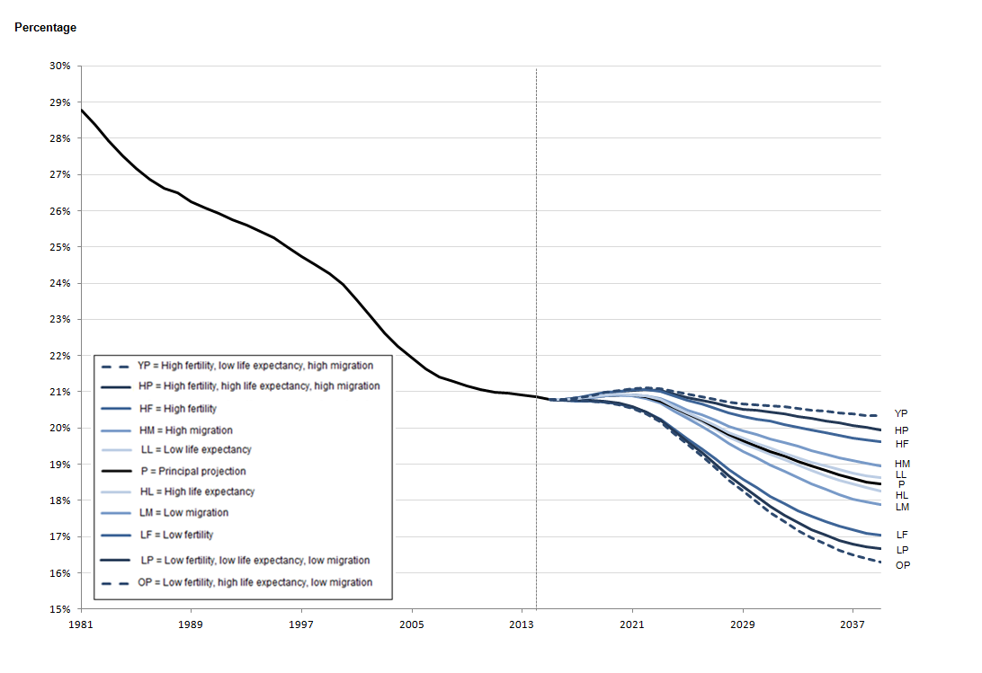 Figure 1.3d: Estimated and projected percentage of the population aged under 16, Northern Ireland, mid-1981 to mid-2039