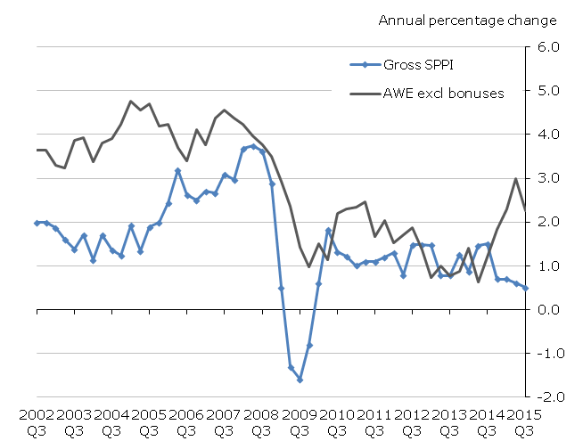 Figure H: Services Producer Price Index and 'services' Average Weekly Earnings Index