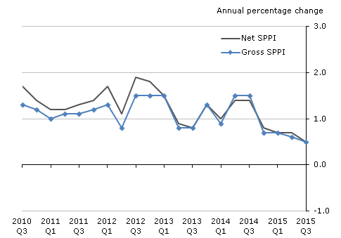 Figure K: Aggregate net sector and gross sector SPPI