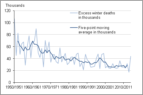 Figure 1: Number of excess winter deaths and five-year central moving average, England and Wales, 1950/51–2014/15