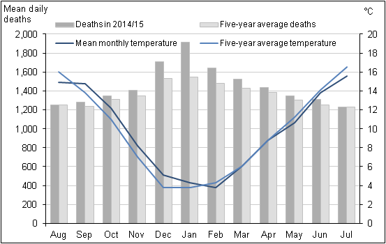 Figure 3: Mean number of daily deaths each month and mean monthly temperatures, England and Wales, August 2014 to July 2015