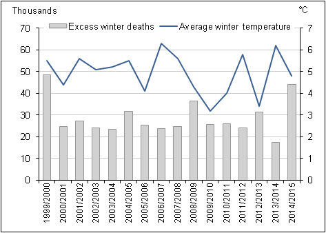 Figure 4: Number of excess winter deaths and average winter temperature, England and Wales, 1999/2000 to 2014/15