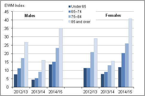 Figure 6: Excess winter deaths by sex and age group, England and Wales, 2012/13 to 2014/15