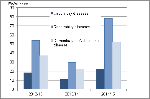 Figure 7: Excess winter mortality index by underlying cause of death, England and Wales, 2012/13 to 2014/15