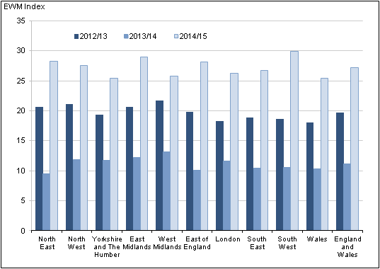 Figure 8b: Excess winter mortality for regions of England and Wales, 2012/13 to 2014/15