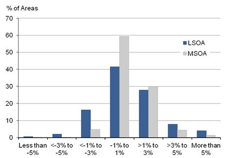 Figure 1: Distribution of LSOA and MSOAs by population change, mid-2013 to mid-2014