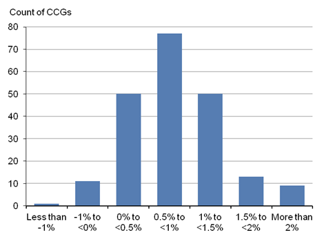 Figure 2: Distribution of CCGs by population change, mid-2013 to mid-2014, England