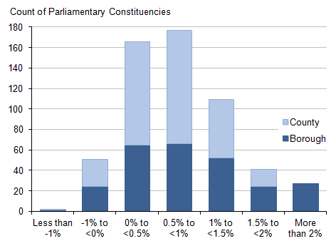 Figure 3: Distribution of borough and county parliamentary constituencies in England and Wales by percentage change in population, mid-2013 to mid-2014