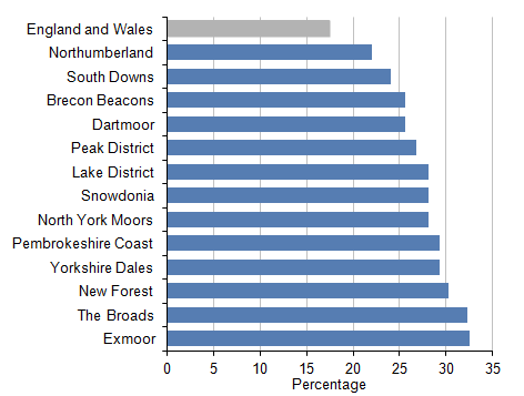 Figure 6: Percentage of National Park populations aged 65 and over, mid-2014, England and Wales