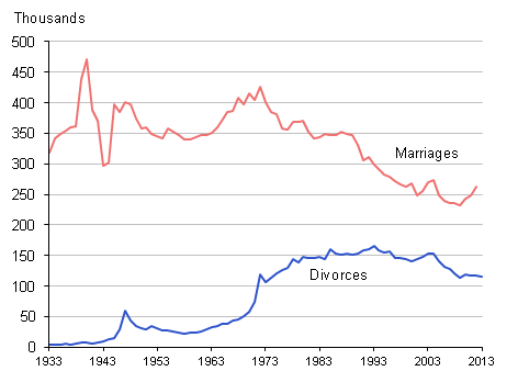 Figure 1: Number of marriages and divorces, 1933 to 2013