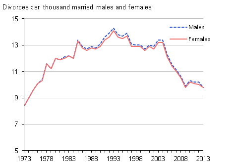 Figure 2: Divorce rates by sex, 1973 to 2013