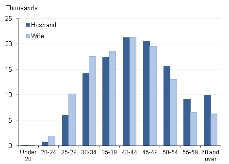 Figure 3: Number of divorces by age at divorce, 2013