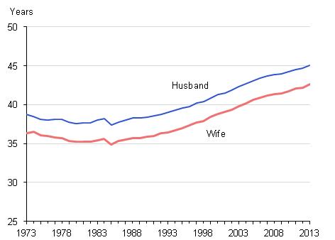 Figure 4: Average (mean) age at divorce of husband and wife, 1973 to 2013