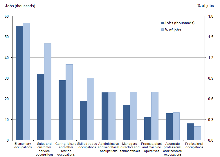 Figure 4: Number and percentage of jobs paid below the National Minimum Wage by major occupation group, UK, April 2015