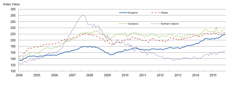 Figure 4: Mix-adjusted house price index by UK countries from January 2004 to September 2015