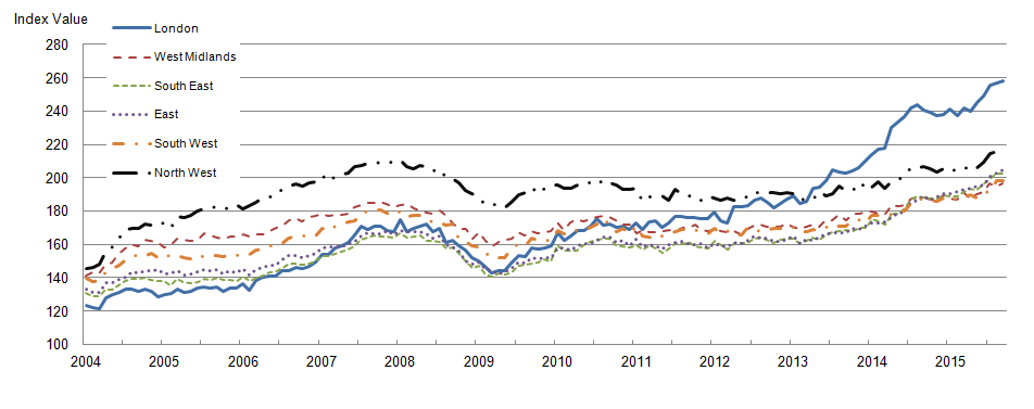 Figure 6: Mix-adjusted house price index by selected regions from January 2004 to September 2015