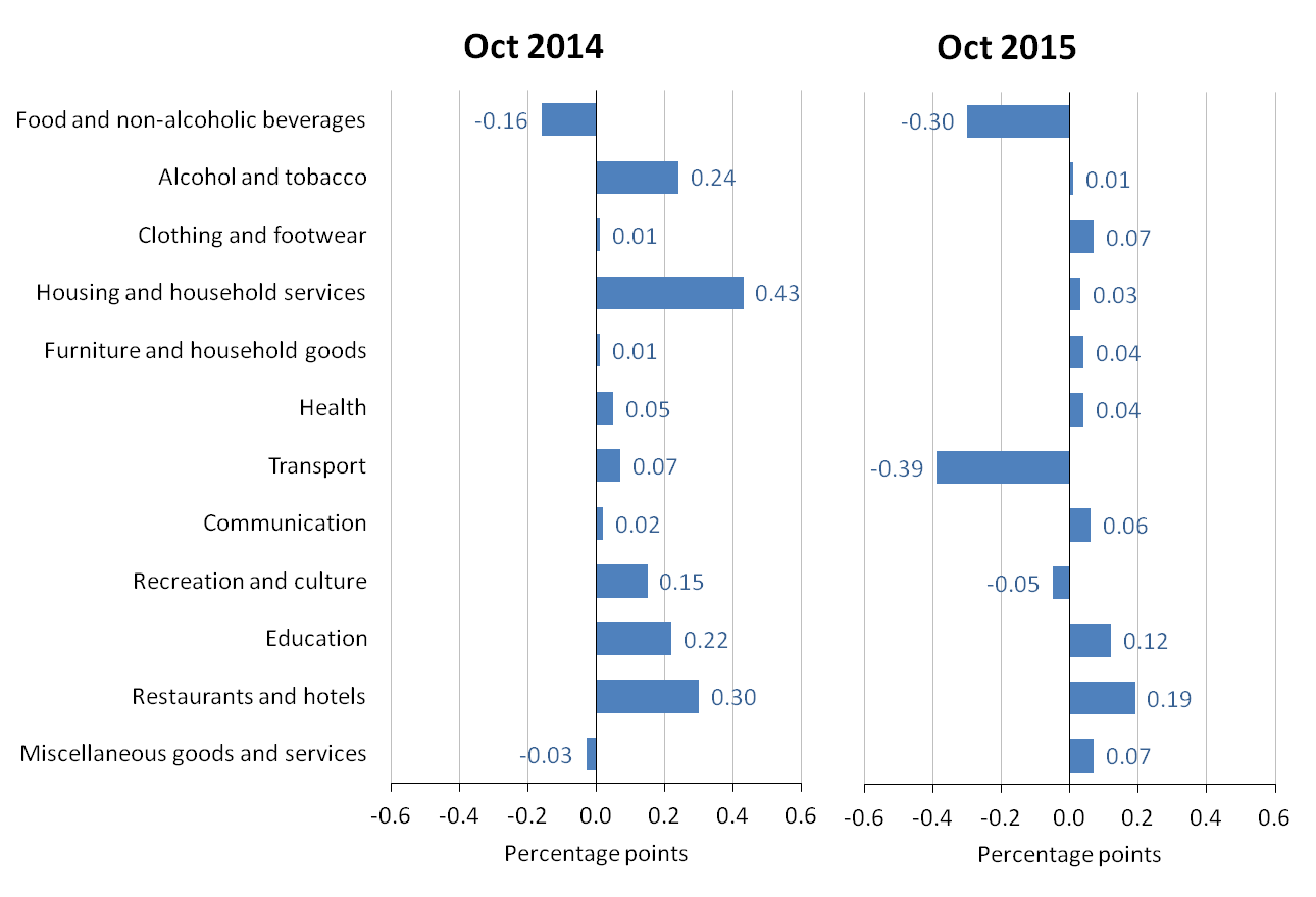 Figure A: Contributions to the CPI 12-month rate: October 2014 and October 2015