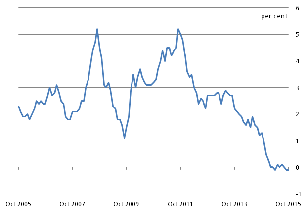 Figure B: CPI 12-month inflation rate for the last 10 years: October 2005 to October 2015