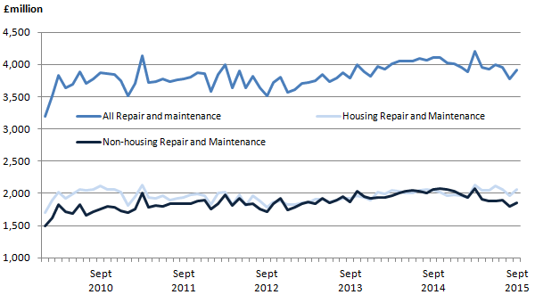 Figure 7: Components of repair and maintenance, monthly time series, chained volume measure, seasonally adjusted, £ million