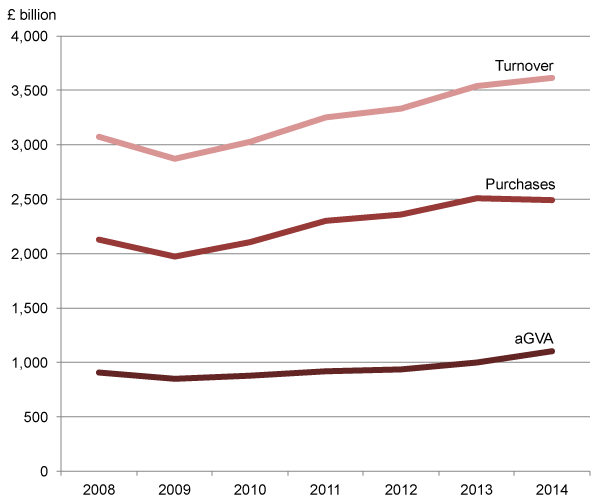Figure 1: UK Non-Financial Business Economy, turnover and purchases and resulting aGVA, 2008 to 2014