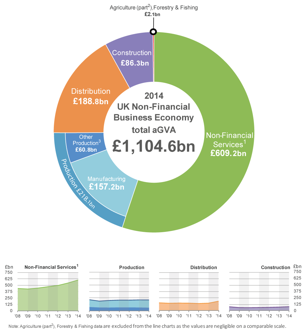 Figure 2: UK Non-Financial Business Economy, aGVA by sector, 2008 to 2014