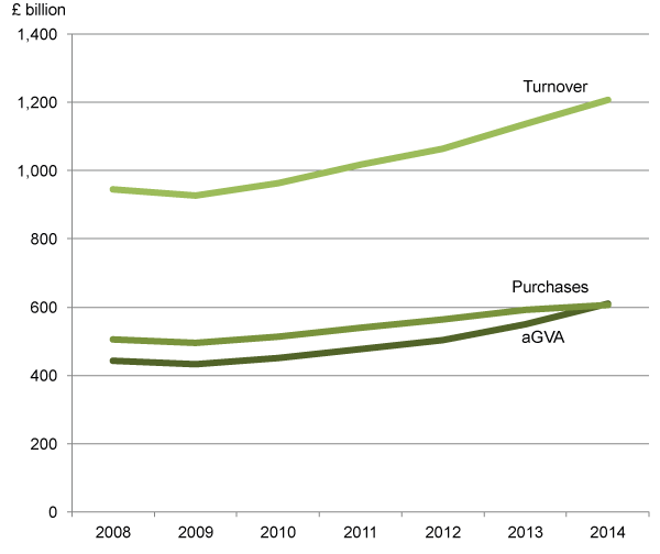 Figure 6: UK Non-Financial Services, turnover and purchases and resulting aGVA, 2008 to 2014