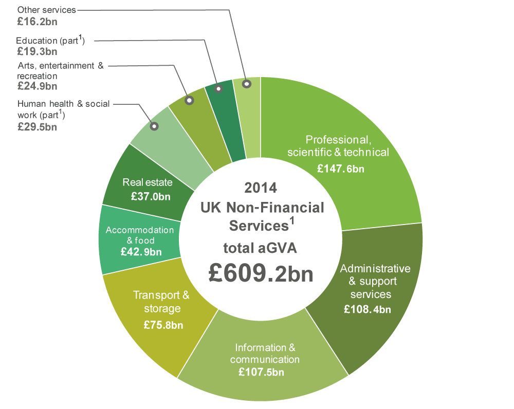 Figure 7a: UK Non-Financial Services, aGVA by section, 2014