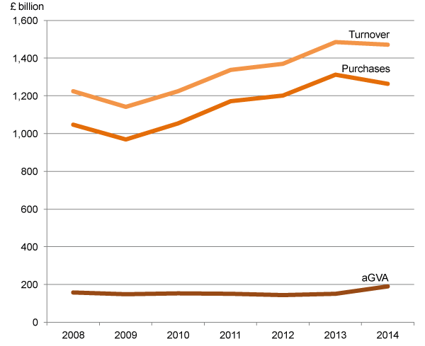 Figure 12: UK Distribution, turnover and purchases and resulting aGVA, 2008 to 2014