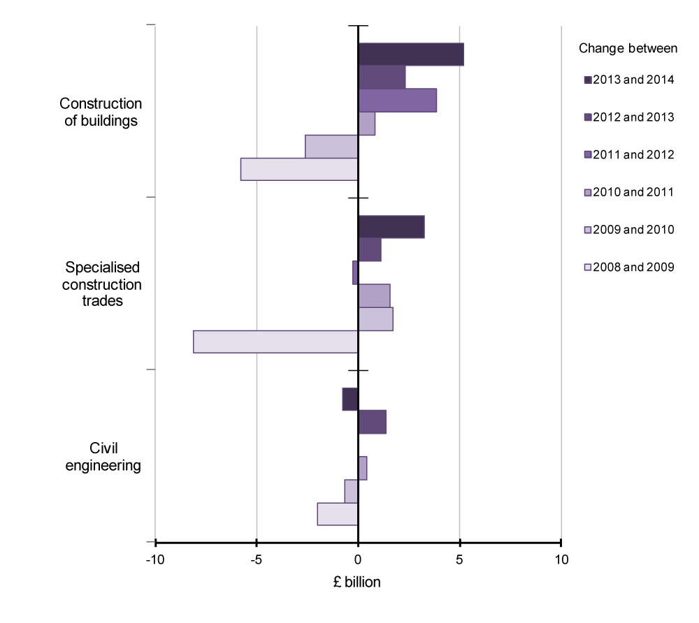 Figure 17: UK Construction, aGVA change by division, 2008 to 2014
