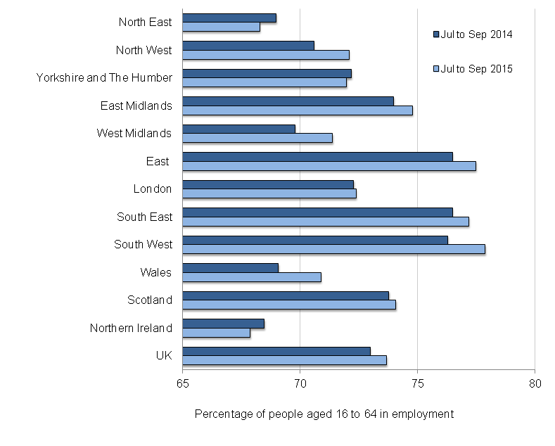 Figure 1: Employment rates by region and comparison year on year, seasonally adjusted, July to September 2014 and July to September 2015