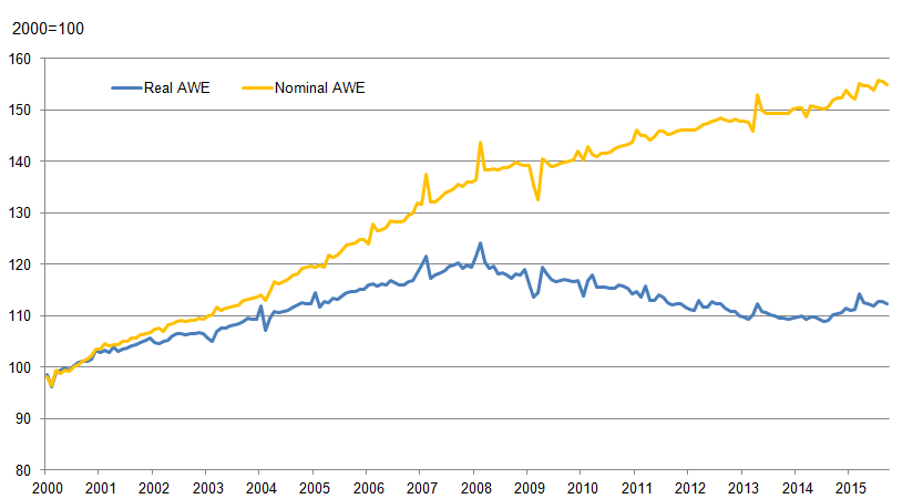 Figure 2: AWE total pay: real and nominal, seasonally adjusted, 2000=100