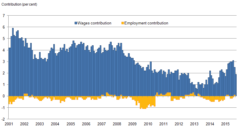 Figure 5: AWE regular pay by contributions