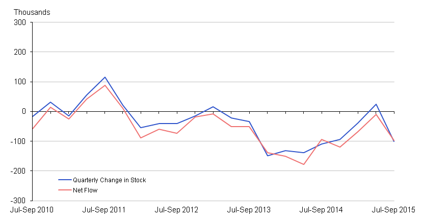 Figure 3: Unemployment: Net Flow vs Change in Stock, seasonally adjusted (16 to 64)
