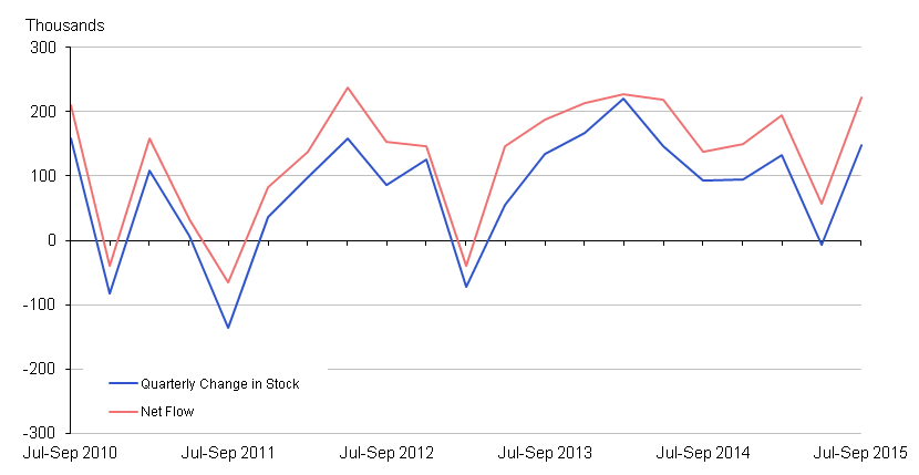 Figure 7: Employment: Net Flows vs Change in Stock, seasonally adjusted (16 to 64)