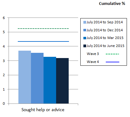 Figure 11: Have you sought any help or advice because of debt in the last 2 years?