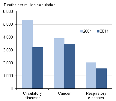 Figure 2: Male age-standardised mortality rates, for 3 main broad disease groups, 2004 and 2014