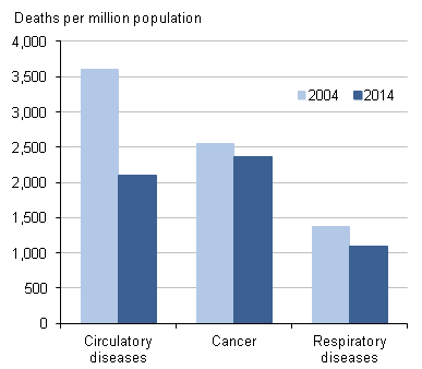 Figure 3: Female age-standardised mortality rates, for 3 main broad disease groups, 2004 and 2014