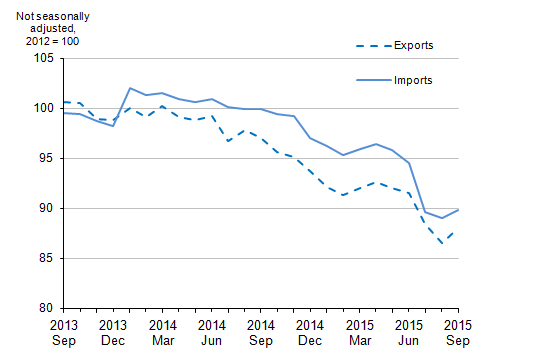 Figure 7: UK trade in goods export and import prices, September 2013 to September 2015