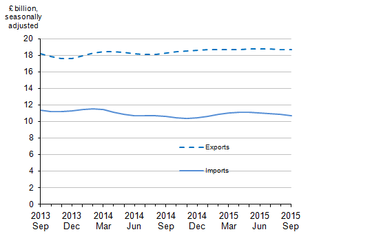 Figure 9: Value of UK trade in services, September 2013 to September 2015