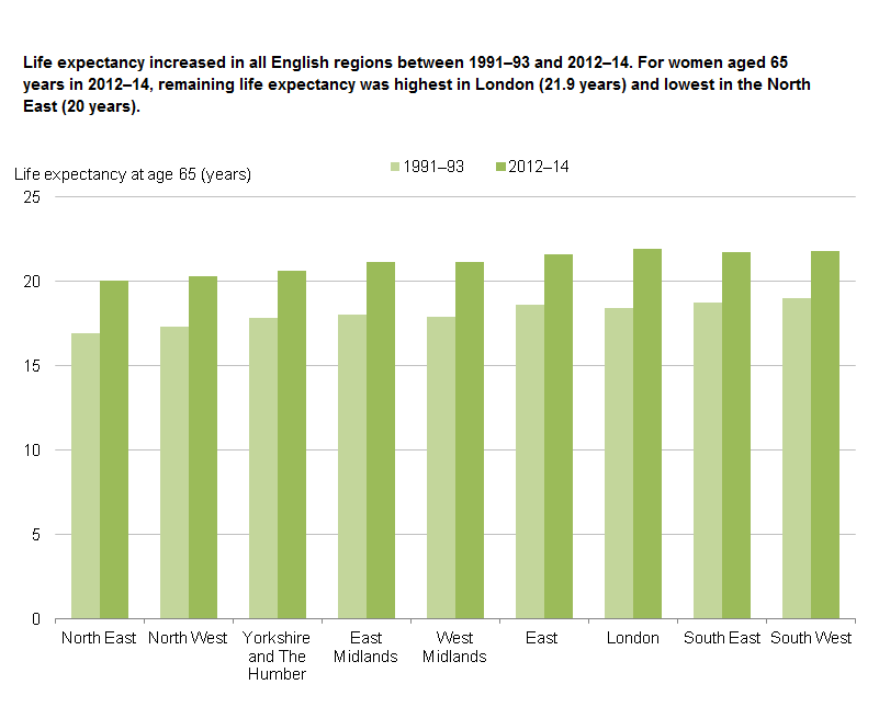 Figure 6: Life expectancy for 65-year-old women by region