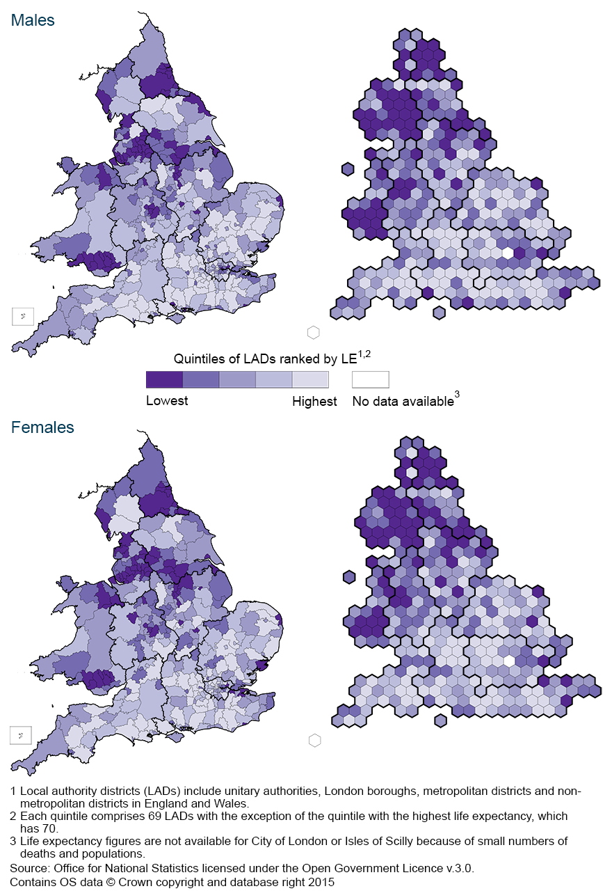 For both sexes, life expectancy at birth was generally higher in the South than in the North of England and in Wales in 2012-14.