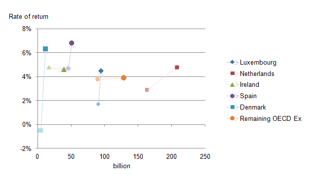 Figure 10: Changes in stock of FDI liabilities and rates of rates of return between 2011 and 2014