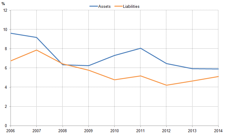 Figure 15: Rates of return on UK FDI assets and liabilities, %