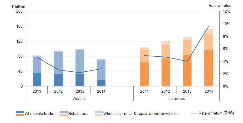 Figure 24: FDI positions and rates of return in wholesale industries