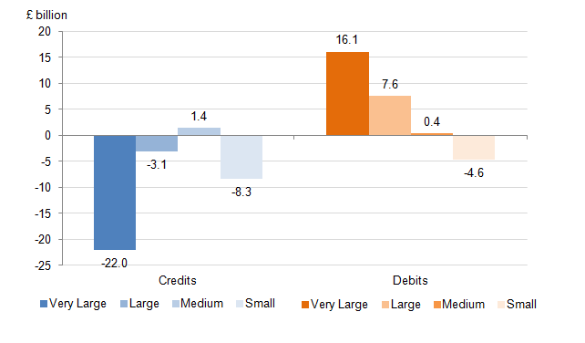 Figure 25: Change in UK credits and debits by firm size