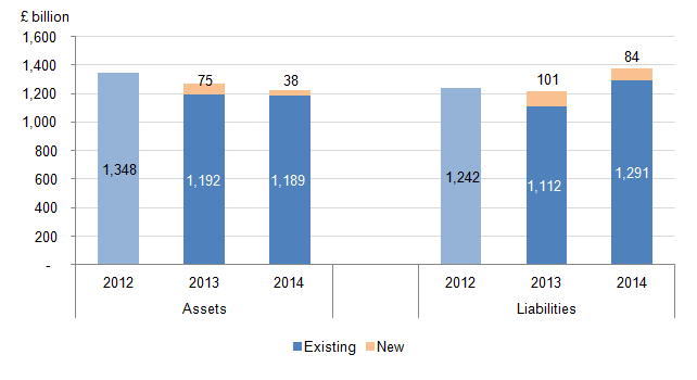 Figure 27: UK assets and liabilities by new and existing