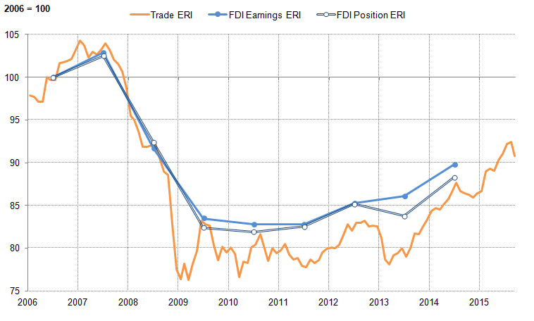 Figure 28: Sterling exchange rate index (ERI), weighted by trade (exports), FDI earnings (credits), and FDI positions (assets)