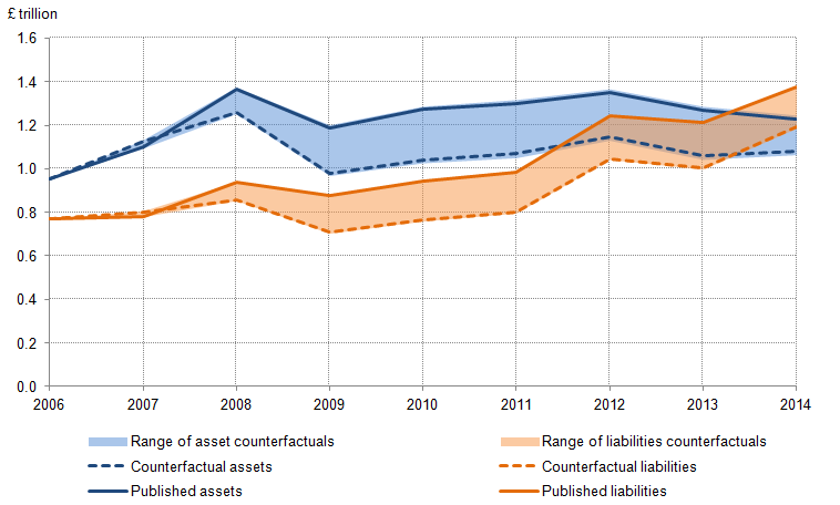 Figure 32: FDI asset and liability positions – published totals and counterfactual estimates