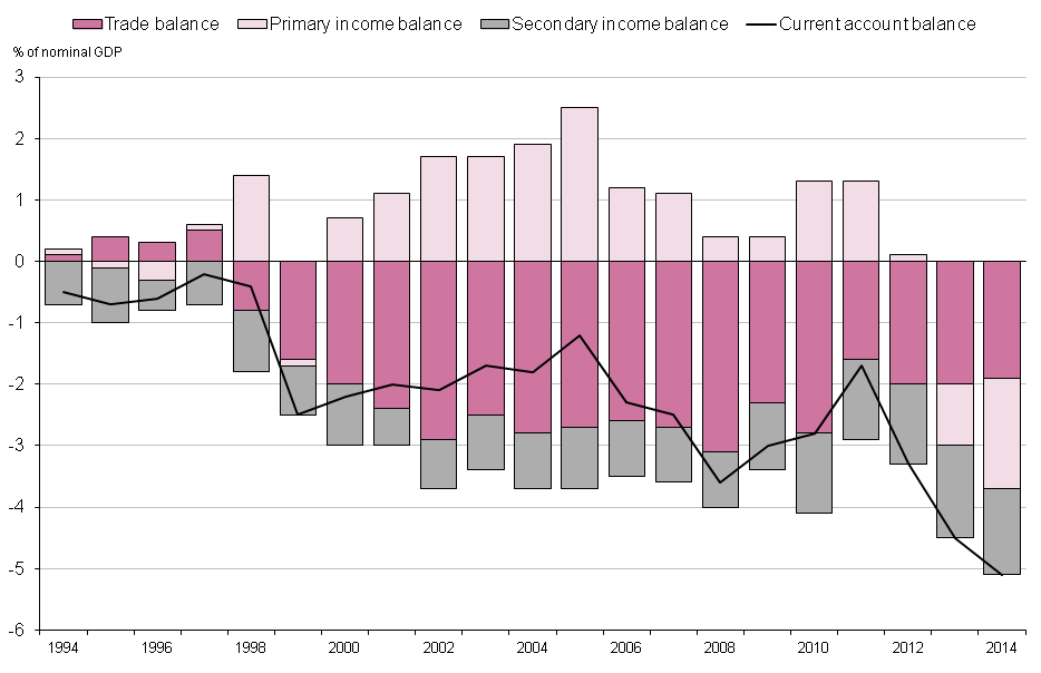 Figure 1.1: UK current account balance as percentage of nominal GDP, 1994 to 2014