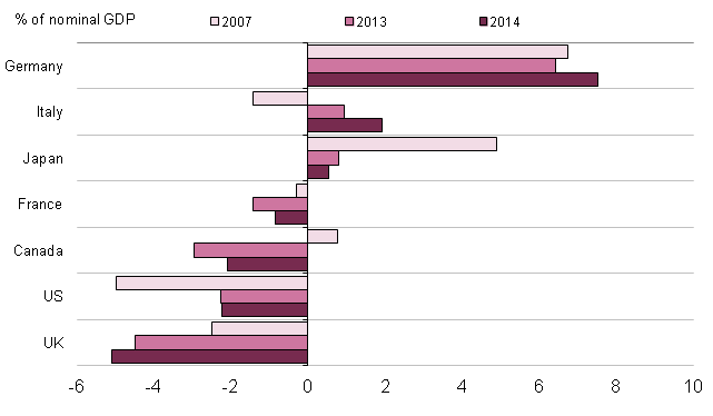 Figure 1.3: Current account balances of the G7 economies, 2007, 2013 and 2014